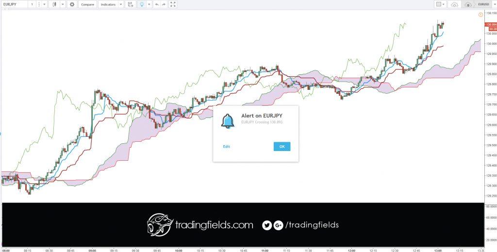 trades, forex, trading, ichimoku cloud,