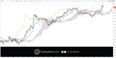 """The Ichimoku Cloud is an indicator designed to tell you everything you need to know about a price trend, including its direction, momentum, dynamic support and resistance levels, and even trade signals. The Japanese name—Ichimoku Kinko Hyo—means """"one look (or glance) equilibrium chart"""