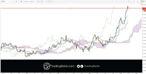 GBPJPY CLOSED PROFIT. I need to leave my desk, and the price would normally bounce back up because of the RSI levels. Otherwise, I would still be in this. #money #trader #business #pips #wallstreet #entrepreneur #fx #motivation