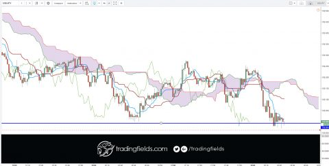 #usdjpy #metatrader #usd #london #foreignexchange #futures #forexmarket #cash #forexgt #trading #entrepreneur #forextrading #fxunited #fxprimus #binaryoptions #investment #analysis #currencytrader #priceaction
