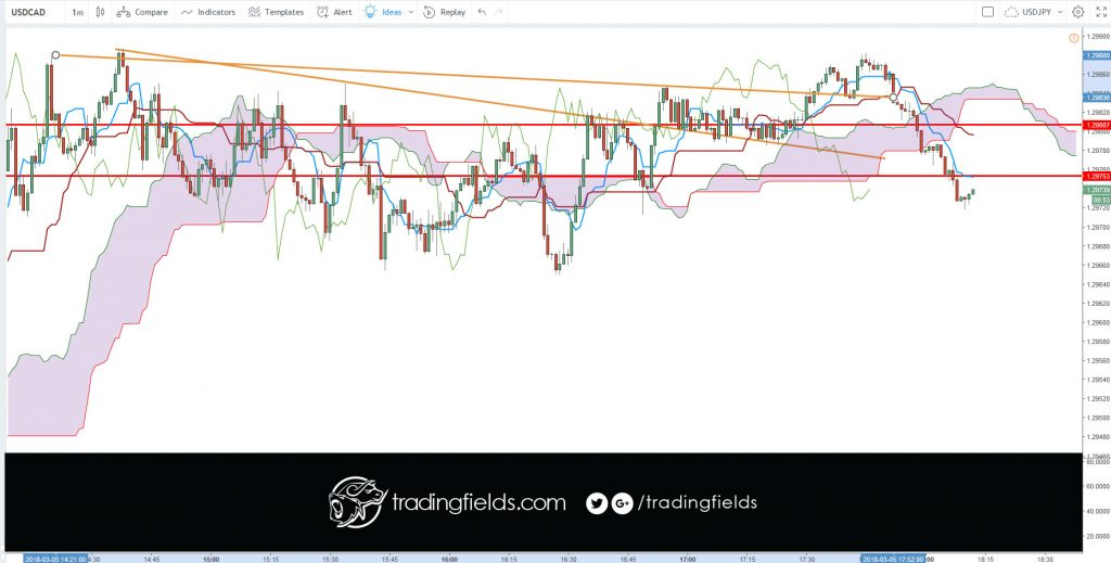 #fxunited #fxprimus #investment #analysis   #currencytrader #priceaction #investor #knowledge #banking