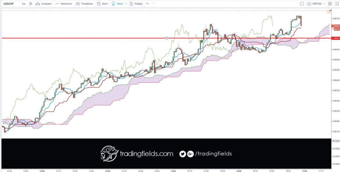 DEFINITION of 'Tenkan-Sen' The mid-point between the highest high and lowest low of a particular security calculated over the past nine periods. The Tenkan-Sen line is the conversion line used specifically in the Ichimoku Kinko Hyo (or Ichimoku Cloud) equilibrium charts.