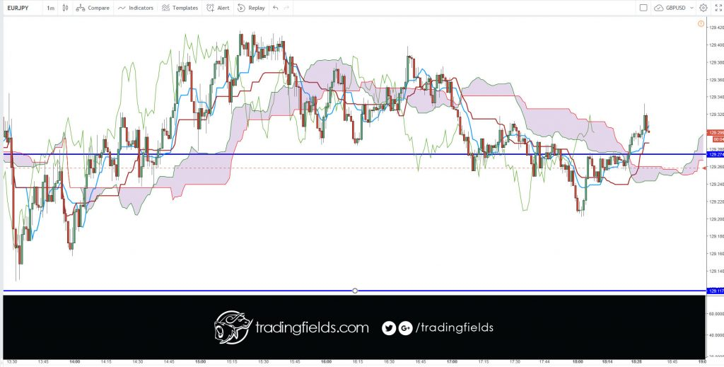 #fxprimus #investment #analysis #currencytrader #priceaction #investor #knowledge #banking #moneymanagement #forexlife #forexquote #stacking #forextrading