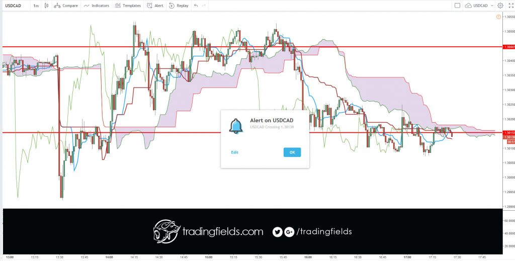 The foreign exchange market (Forex, FX, or currency market) is a global decentralized or Over The Counter (OTC) market for the trading of currencies. This includes all aspects of buying, selling and exchanging currencies at current or determined prices.