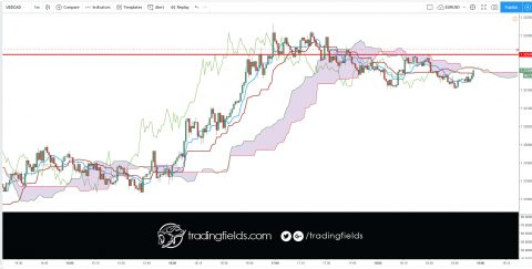 #currencytrader #priceaction #investor #knowledge #banking #moneymanagement #forexlife #forexquote #stacking #forextrading #motivation #success #entrepreneur #daytrading #inspiration #technicalanalysis #success #trading #daytrading #motivation #entrepreneur