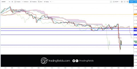 """The Ichimoku Cloud, also known as Ichimoku Kinko Hyo, is a versatile indicator that defines support and resistance, identifies trend direction, gauges momentum and provides trading signals. Ichimoku Kinko Hyo translates into """"one look equilibrium chart""""."""