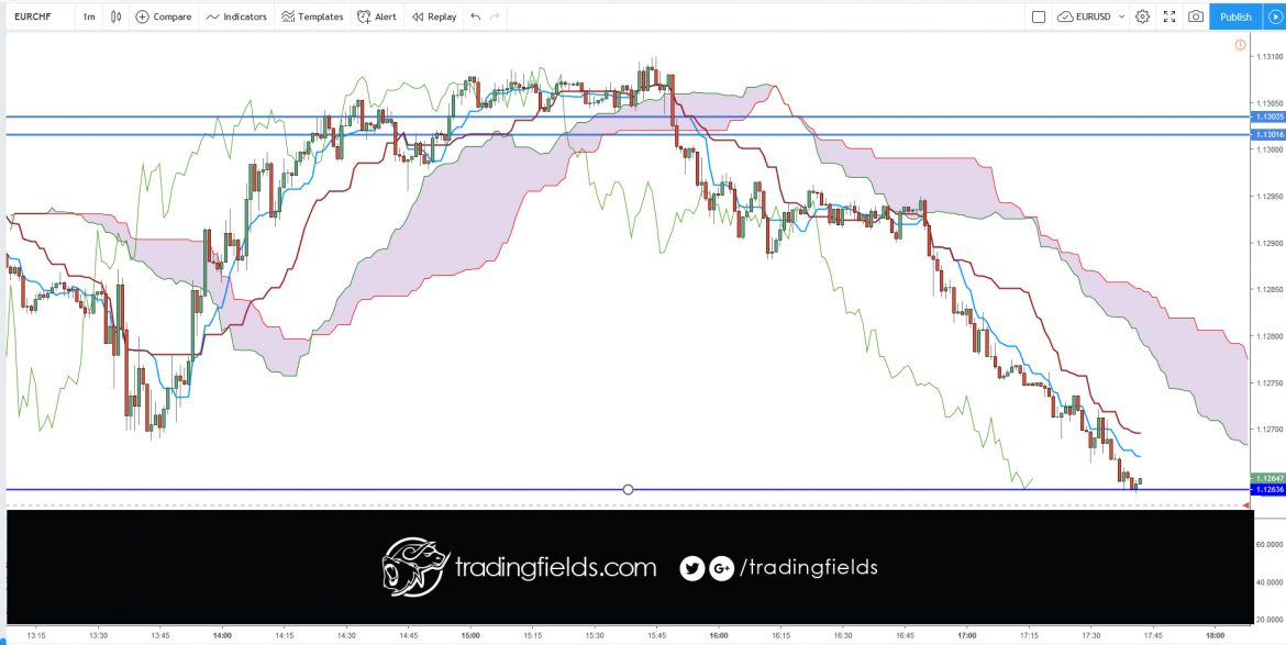 The Chikou span is the lagging indicator component of the Ichimoku Kinko Hyo candlestick trading model. The Chikou is a line of the most recent price action, but it is plotted 26 trading periods into the past. Chikou spans are designed to allow traders to visualize the relationship between current and prior trends.