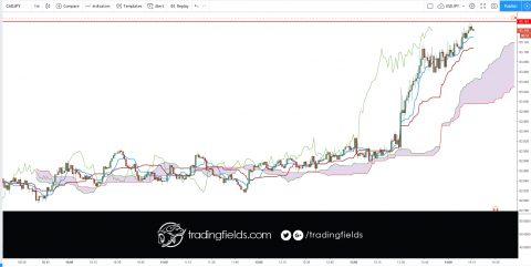 #trade #forex #trading #broker #forexsignal #forexsignals #forextrader #gold #brent #stocks #money #trader #business #pips #wallstreet #entrepreneur #fx #motivation