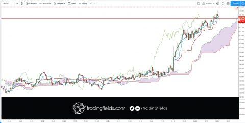 #trade #forex #trading #broker #forexsignal #forexsignals #forextrader #gold #brent #stocks #money #trader #business #pips #wallstreet #entrepreneur #fx #motivation #success
