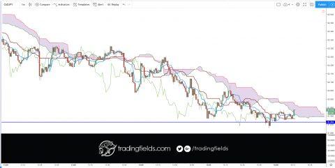 #trade #forex #trading #broker #forexsignal #forexsignals #forextrader #gold #brent #stocks #money #trader #business #pips #wallstreet #entrepreneur
