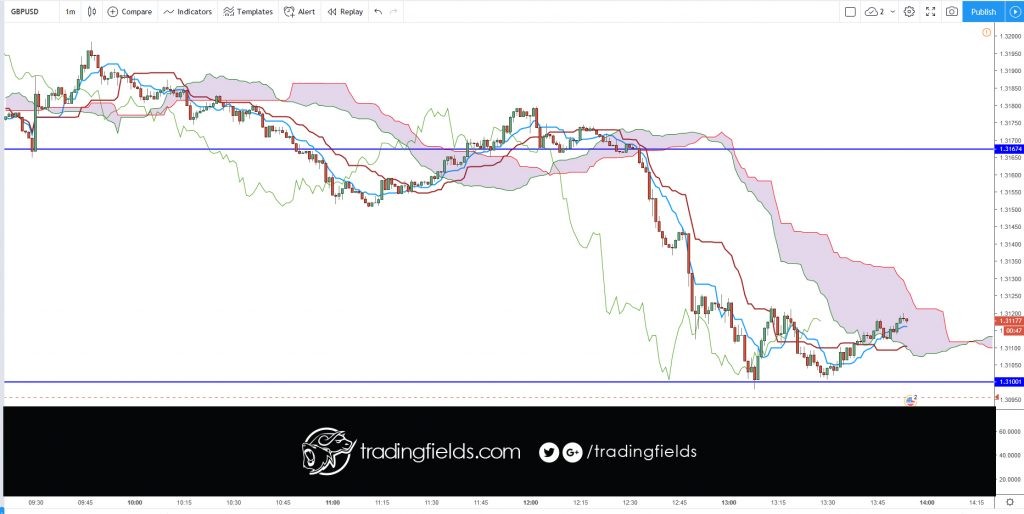 "The Ichimoku Cloud, also known as Ichimoku Kinko Hyo, is a versatile indicator that defines support and resistance, identifies trend direction, gauges momentum and provides trading signals. Ichimoku Kinko Hyo translates into ""one look equilibrium chart""."