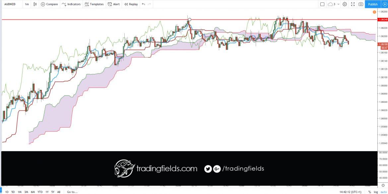 #trade #forex #trading #broker #forexsignal #forexsignals #forextrader #gold #brent #stocks #money #trader #business #pips #wallstreet #entrepreneur #fx #motivation #success #profit #investment