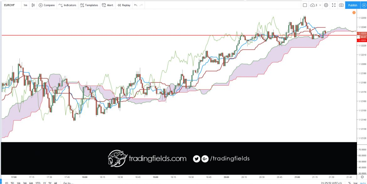 """The Ichimoku Cloud is an indicator designed to tell you everything you need to know about a price trend, including its direction, momentum, dynamic support and resistance levels, and even trade signals. The Japanese name—Ichimoku Kinko Hyo—means """"one look (or glance) equilibrium chart."""""""